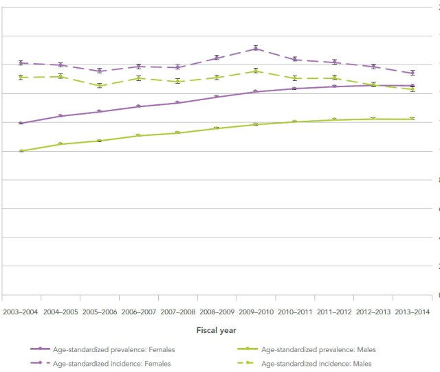 Figure  Age Standardized Prevalence And Incidence Of Diagnosed Dementia Including Alzheimers Disease
