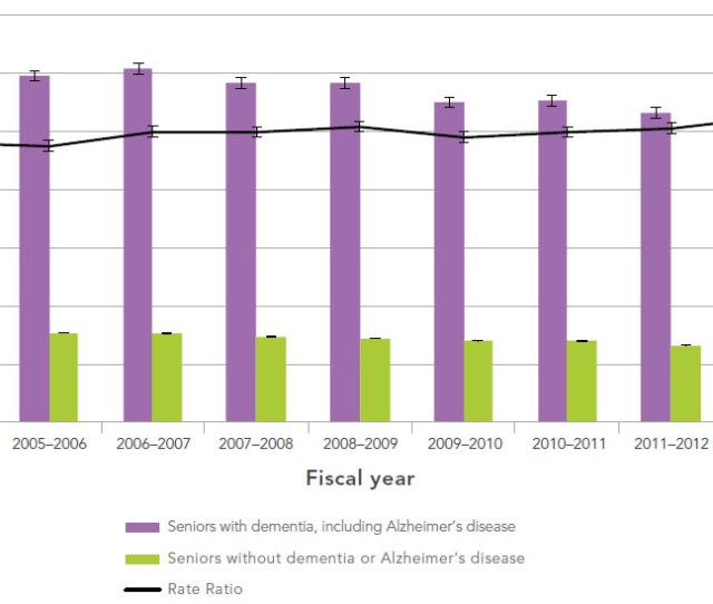Figure  Age Standardized All Cause Mortality Rates And Rate Ratios Among Canadians