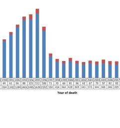 figure 5 number of deaths attributed to hiv infection among adults 15 years old by year of death and sex canada 1987 2013 [ 2400 x 1500 Pixel ]