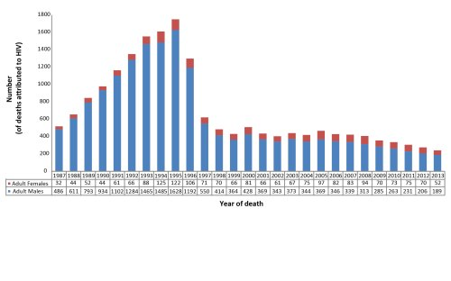 small resolution of figure 5 number of deaths attributed to hiv infection among adults 15 years old by year of death and sex canada 1987 2013