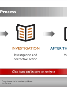 Interactive flow chart investigations process also canada rh