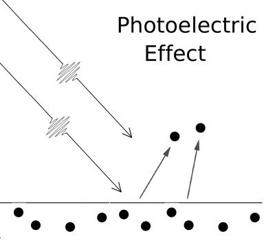 The Photoelectric Effect (ii)