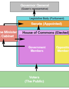 Chart of government structure also canada  country by consent the canadian rh canadahistoryproject