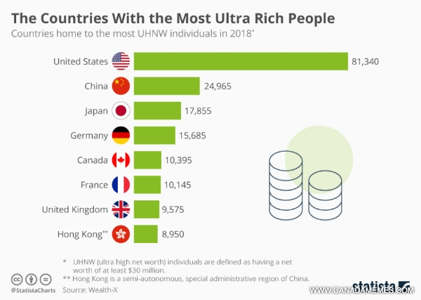 🇨🇦 Canada has the fifth-largest ultra-wealthy population in the world