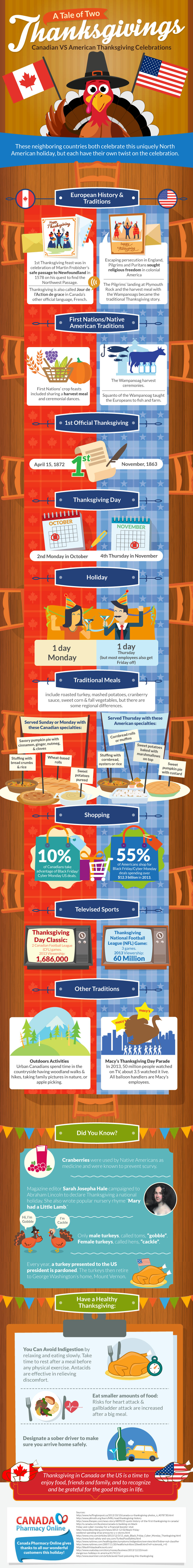 Infographic A Tale of Two Thanksgivings: Canadian VS American Thanksgiving Celebrations