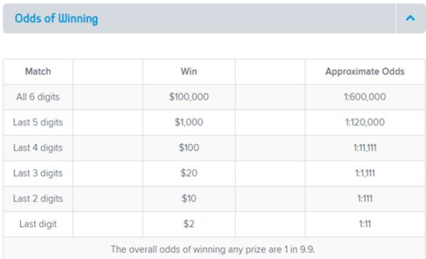 Atlantic Tag- Odds of Winning