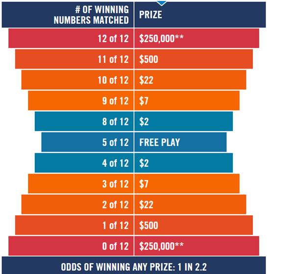Lottery Odds Canada