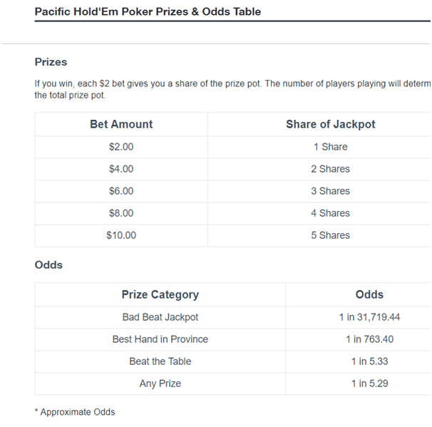 Pacific poker holdem odds