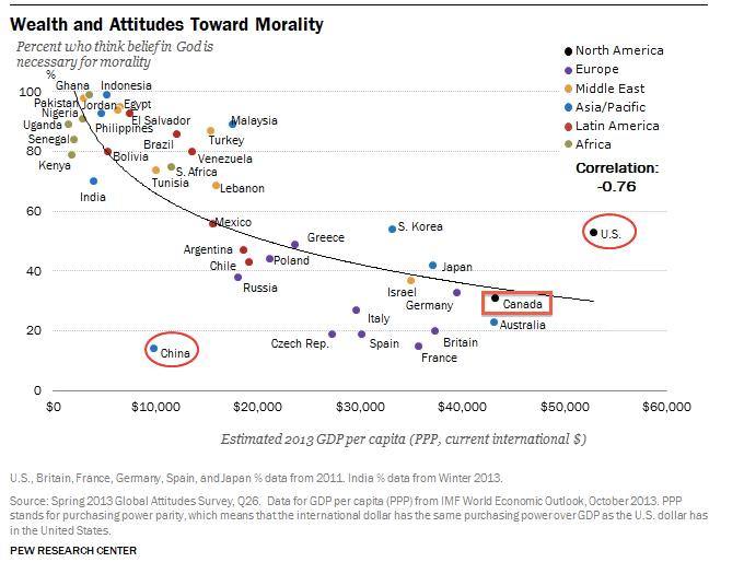 30% of Canadians Believe Morality Requires Belief in God