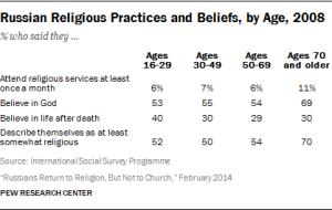Source: International Social Survey Program