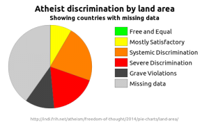 Pie chart showing the total land area in each category in the 2014 Freedom of Thought report, highlighting incomplete data.