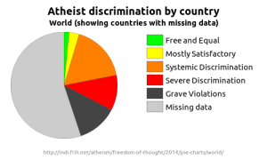 Pie chart showing the relative number of countries in each category in the 2014 Freedom of Thought report, highlighting incomplete data.
