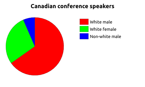 Chart showing the proportion white male, white female, and non-white male Canadian speakers at atheist conferences between 2003 and 2014.