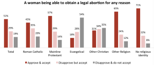 Bar chart showing various religious groups' approval of abortion access.
