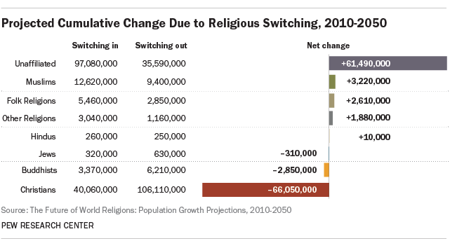 A chart showing the relative numbers of people switching into and out of religions, from the Pew study.