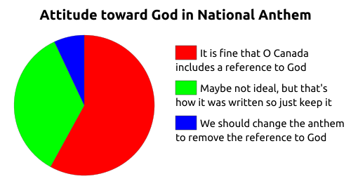 Pie chart showing that 7% think we should change the anthem to remove the reference to God, 35% think it's not ideal but we should leave it.