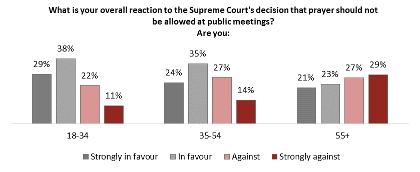 Three bar charts showing relationship of 'strongly in favour', 'in favour', 'against', and 'strongly against' for the age groups 18-34, 35-54, 55+.