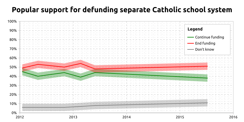 [Chart showing support for defunding Ontario Catholic school board over time.]