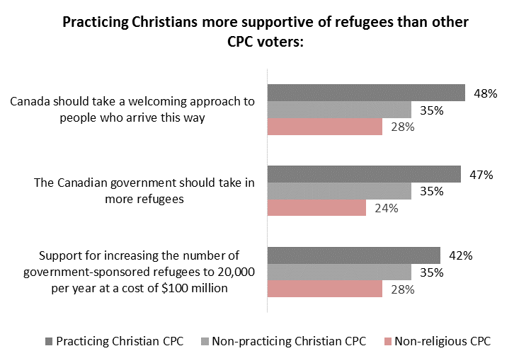 Angus Reid survey 2015-09-04: chart-conservative-support-for-refugees-by-religious-affiliation