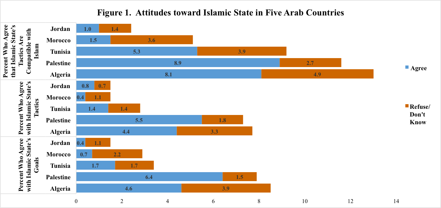 2016 Arab Barometer Daesh survey chart