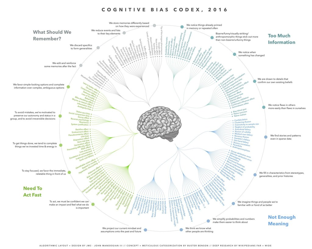 [Chart showing groupings of cognitive biases, as devised by Buster Benson.]