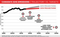 [A line chart showing Canada's greenhouse gas emissions (up to 2015) and projections (2016 on), with markers showing the targets for four targets: the Kyoto Protocol (2012), the Copenhagen Accord (2020), the Paris Agreement (2030), and the long-term federal target announced November 2016 (2050). There are two projection lines, one for the 2015 estimate, one for the new 2016 estimate. The 2016 estimate is slightly lower, but still increasing from current levels. We missed Kyoto by about 20%, and by the 2016 estimate will miss the more moderate Copenhagen target by about 15%, the Paris target by around 30%, and the long-term target by around 80%.]