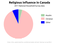 [Pie chart showing religious influence in Canada, based on 2011 National Housing Survey data. Muslim is 4.2%, Christian is 88.4%, and Other is 7.4%]