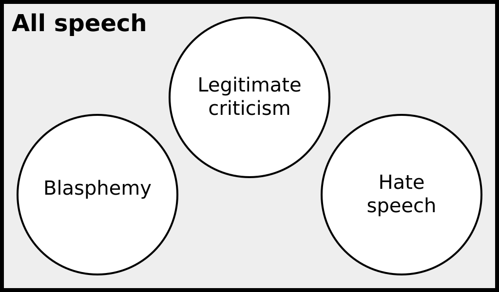 """[A Venn diagram illustrating the relationship between blasphemy, hate speech, and legitimate criticism of religion in Canadian law. The universal set is """"all speech"""". The three categories – blasphemy, hate speech, and legitimate criticism – are illustrated as three totally disconnected, mutually-disjoint sets.]"""