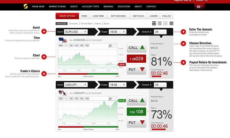 Best Binary Options Trading Brokers for