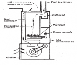 High Efficiency Furnace Diagram : 31 Wiring Diagram Images