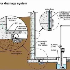 French Drain Design Diagram Household Wiring Australia Interior Weeping Tile Drainage System - Canadian Home Inspection Services