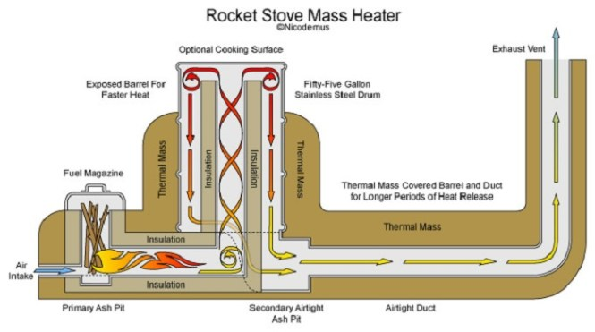 Rocket Stove Diagram By Rob Steves