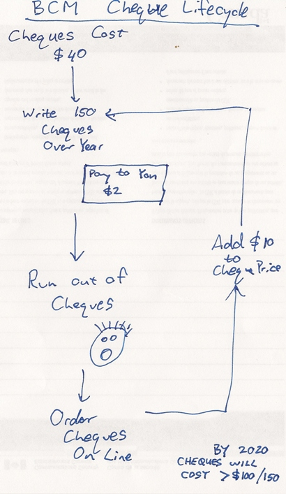 Cheque costs Ordering Flowchart