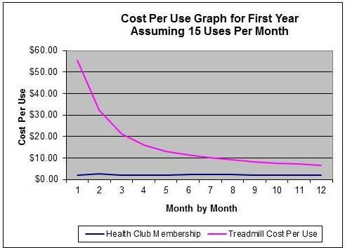 Cost Per Use Graph