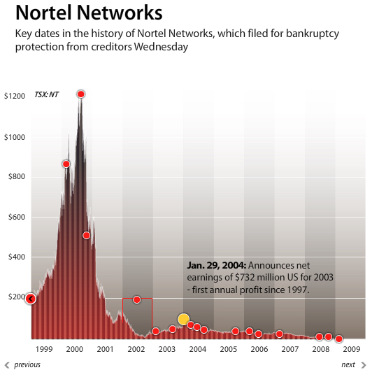 Death of Nortel