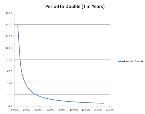 Rule of 72 Graph