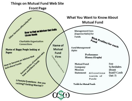 financial web page usefulness