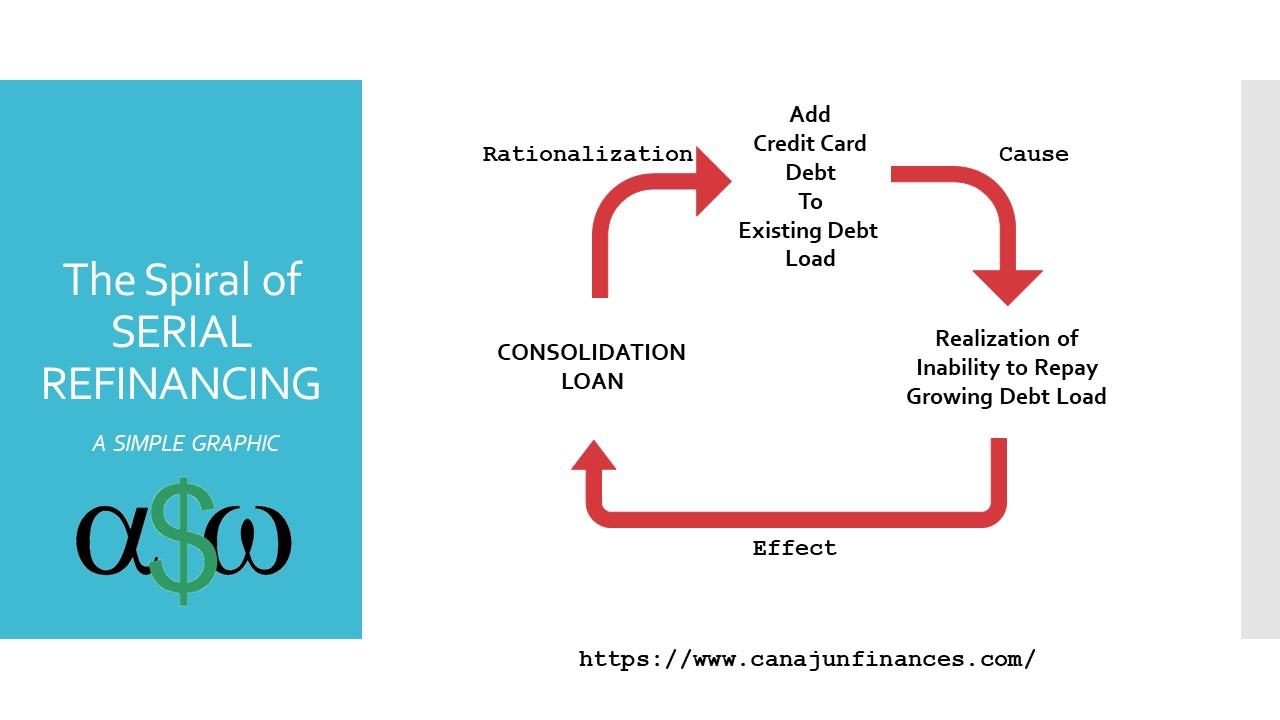Serial Refinancer Death Spiral