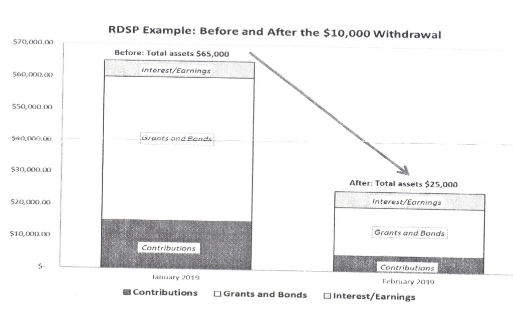 Early RDSP Withdrawal Graphic