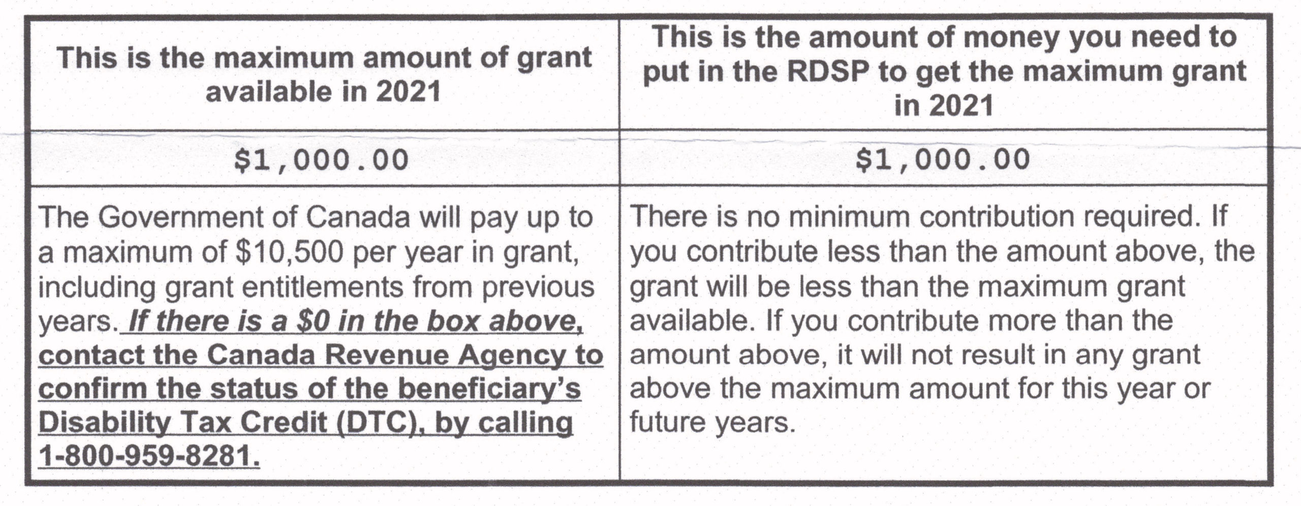 RDSP Grant Entitlement 2021