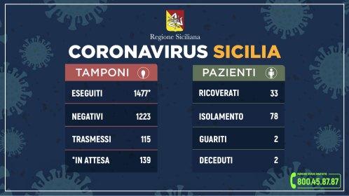 32 casi in più di contagio da coronavirus in Sicilia