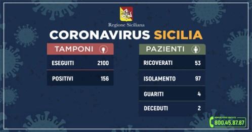 Salgono a 156 i casi di coronavirus in Sicilia, stazionario il numero dei ricoveri a Siracusa
