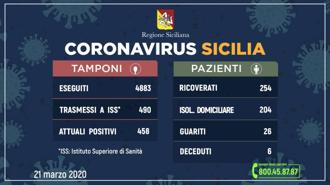Sicilia: aumento contagio coronavirus, 82 casi in più di ieri