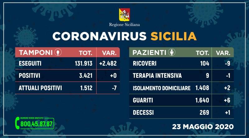 Coronavirus: Sicilia senza contagi, sempre meno ricoveri