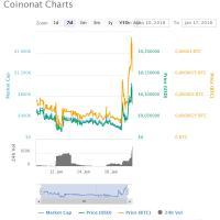 5 crypto-monnaies qui résistent plutôt BIEN au petit crash de ces jours-ci