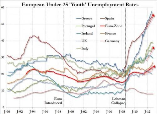 2008 EU Unemployment Graph Trends