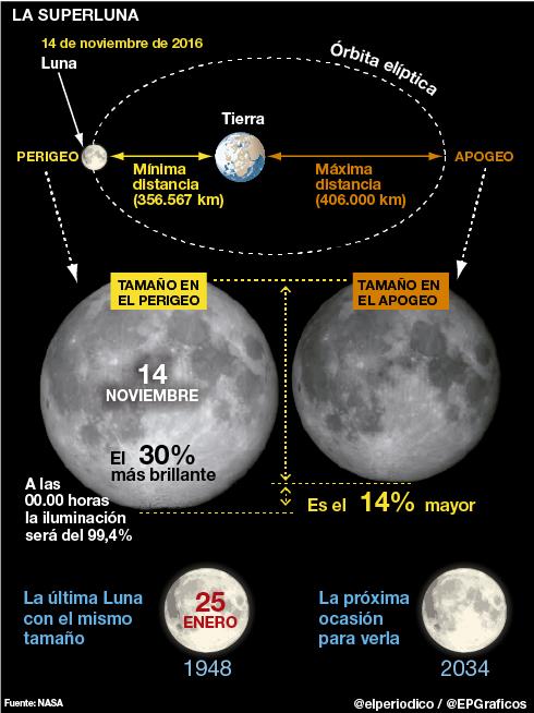 Superluna 14 noviembre 2016