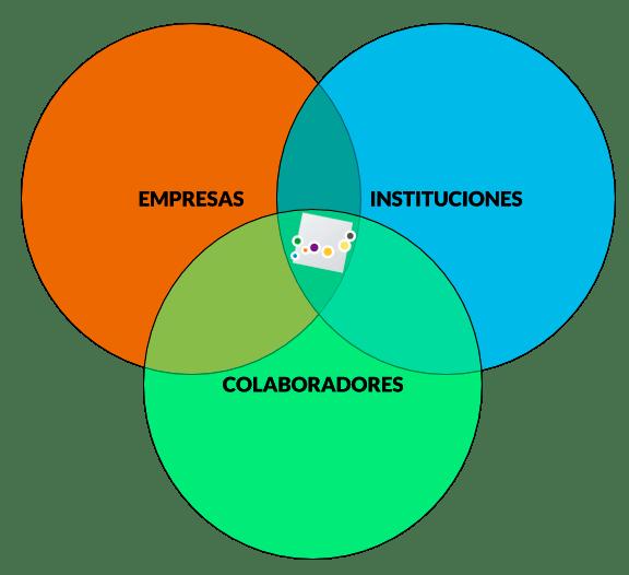 Estructura del clúster