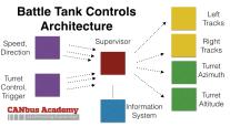 Battle Tank Controls Architecture