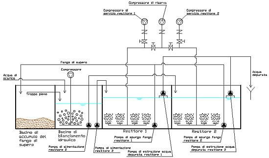 Depuratori fanghi attivi in cemento armato vibrato